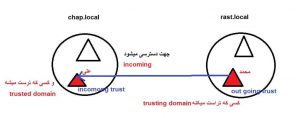 incoming trust