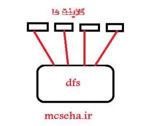 راه اندازی file server