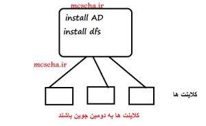راه اندازی dfs server