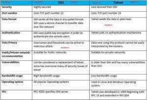 تفاوت پروتکل telnet و ssh