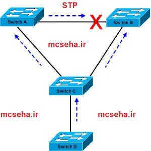 پروتوکل STP در سویچ های سیسکو