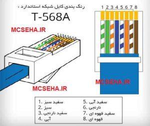 استاندارد T568A