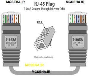 استاندارد T568 A
