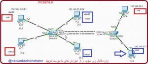 آموزش VLAN در سویچ سیسکو