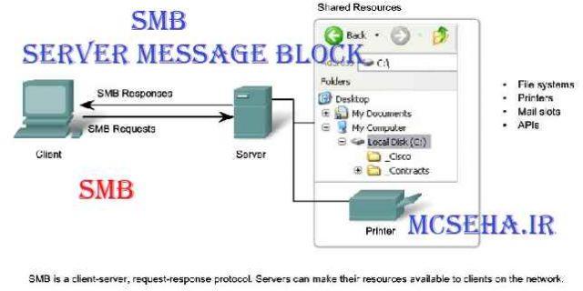پروتکل SMB