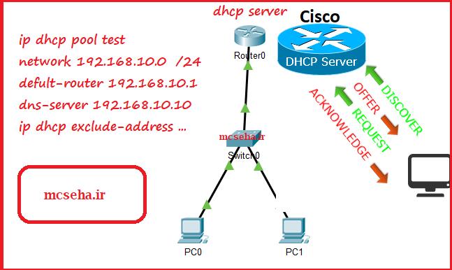 dhcp server در سیسکو