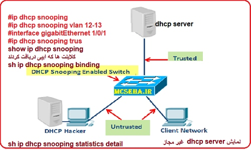 dhcp snooping در سیسکو