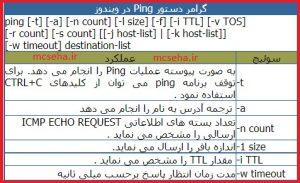 دستور ping در شبکه
